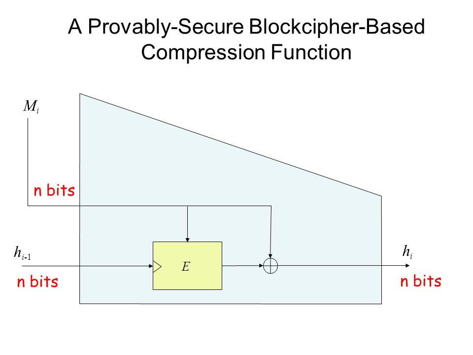 A Provably-Secure Blockcipher-Based Compression Function E MiMi h i-1 hihi n bits