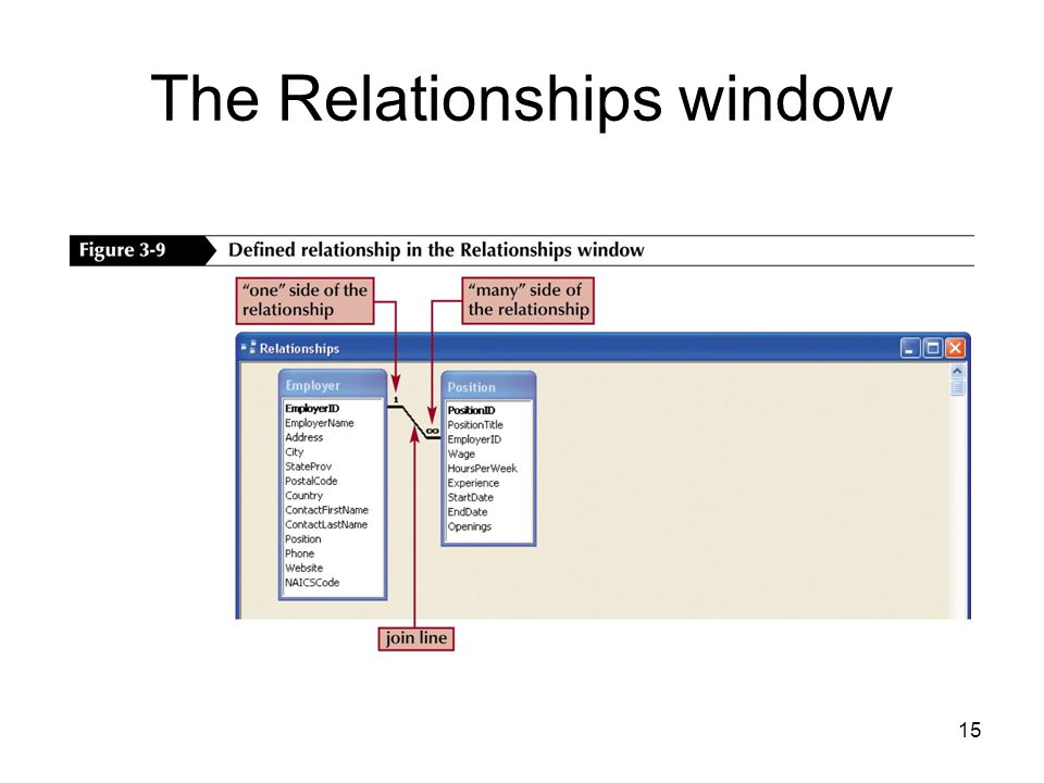 15 The Relationships window
