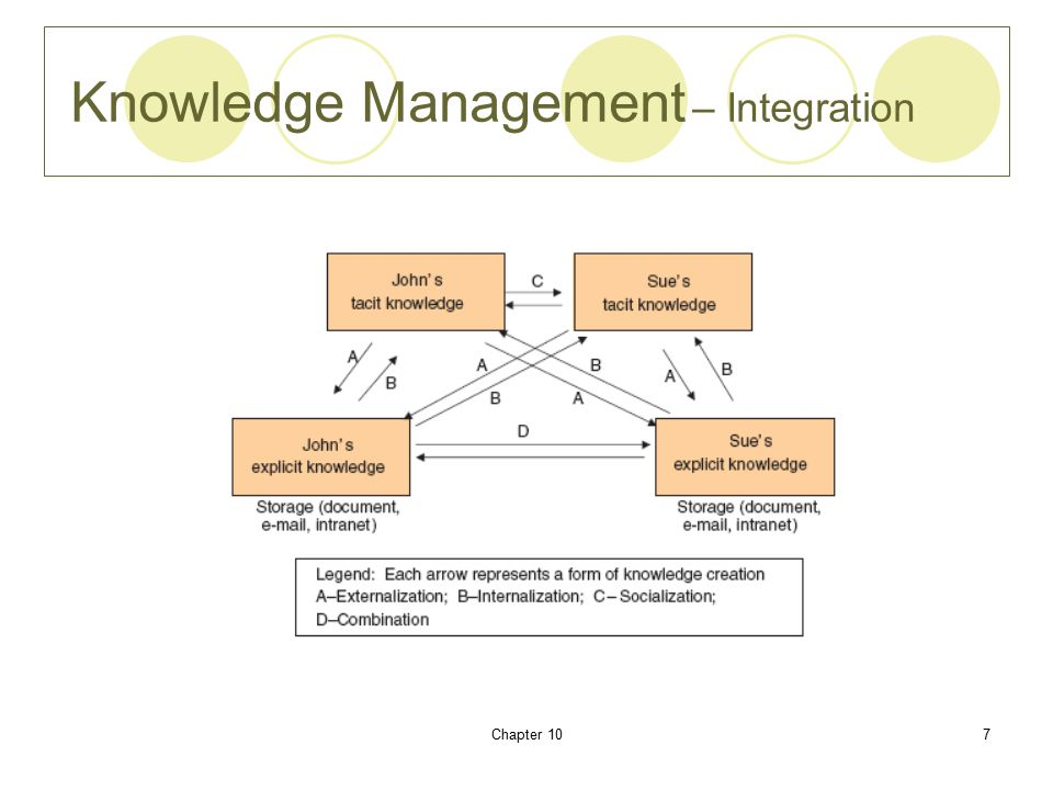 Chapter 107 Knowledge Management – Integration