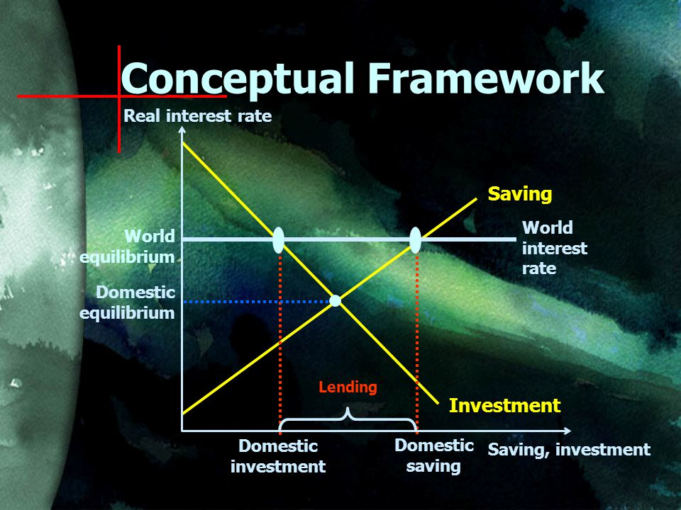 Real interest rate 0 Saving, investment Saving Investment World interest rate World equilibrium Domestic investment Domestic saving Domestic equilibrium Lending Conceptual Framework