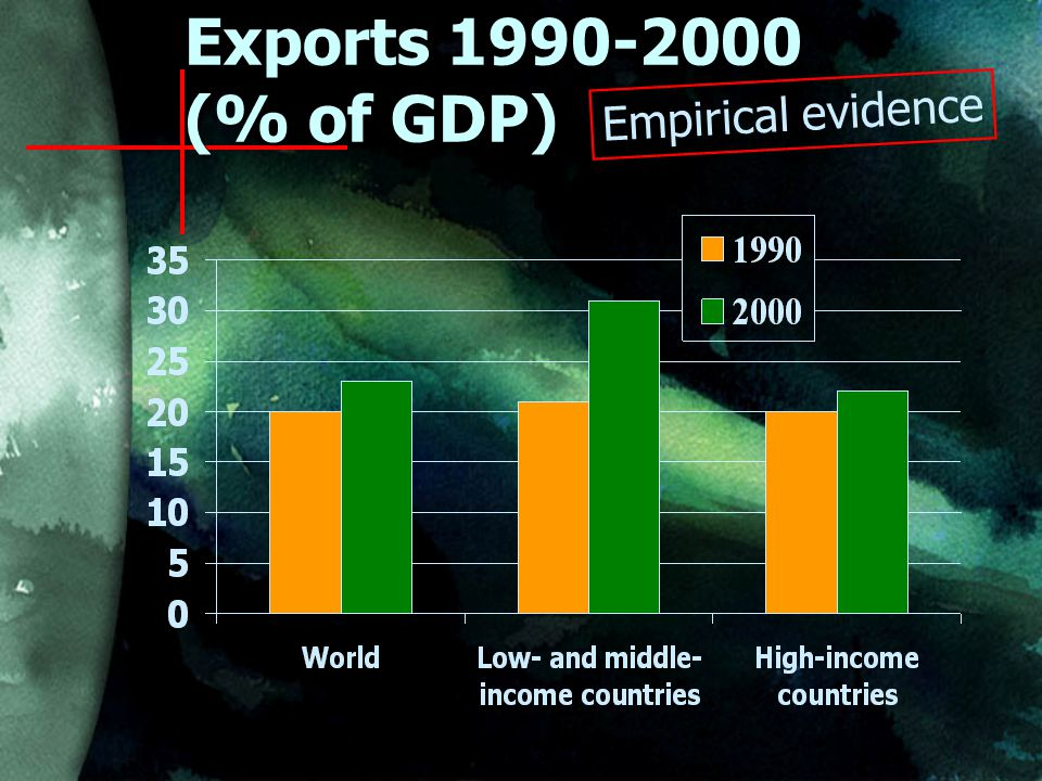 Exports (% of GDP) Empirical evidence