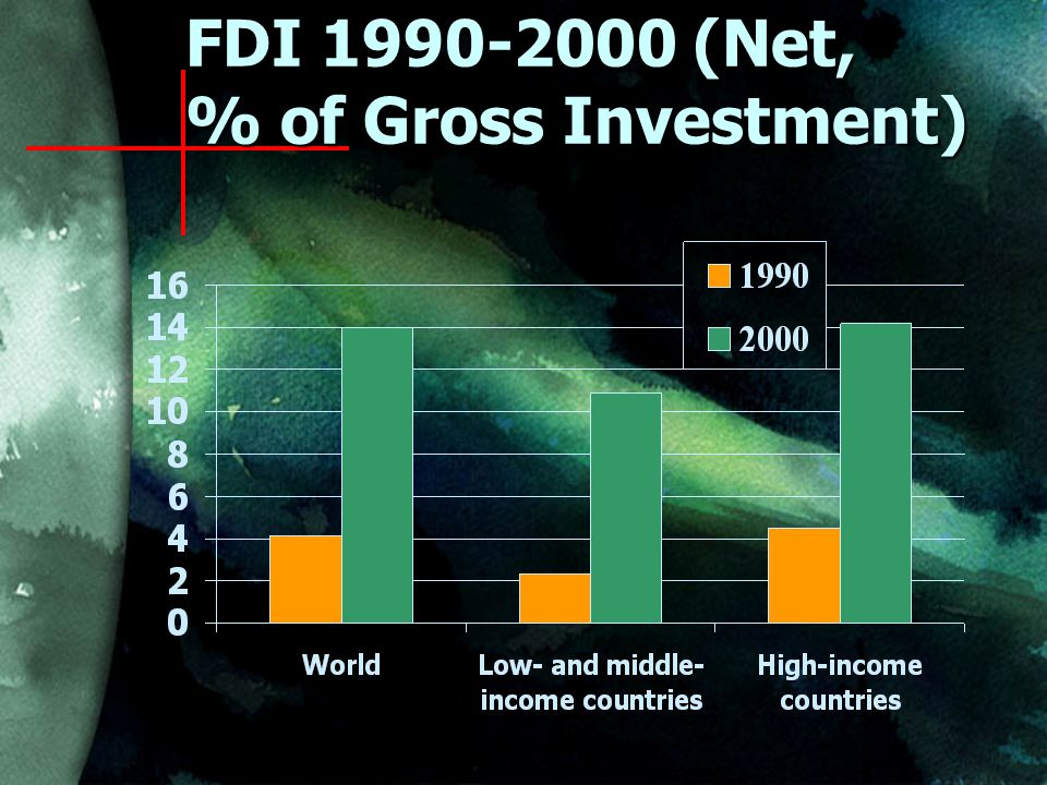 FDI (Net, % of Gross Investment)
