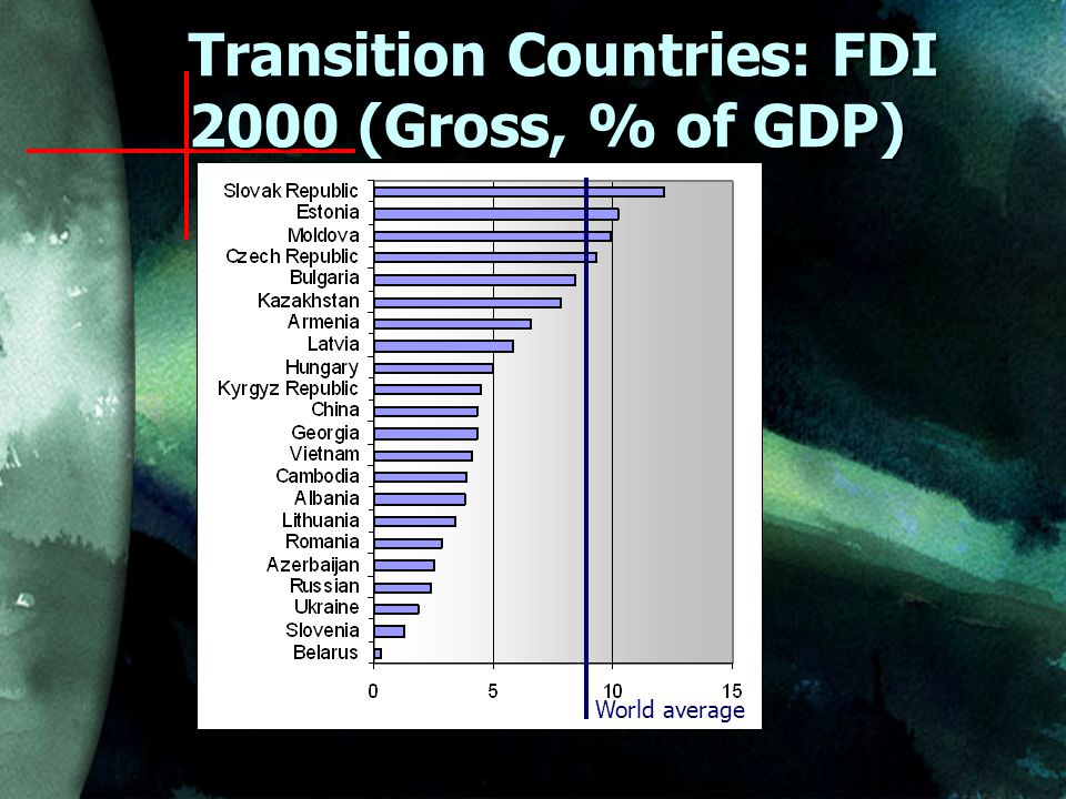Transition Countries: FDI 2000 (Gross, % of GDP) World average