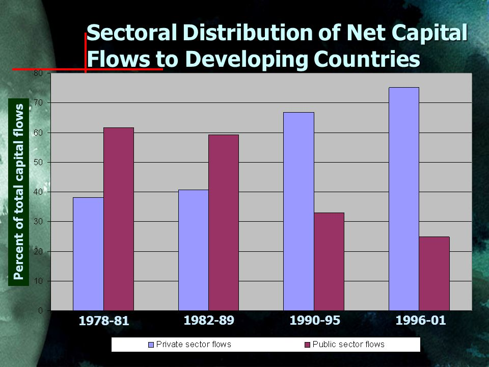 Sectoral Distribution of Net Capital Flows to Developing Countries Percent of total capital flows