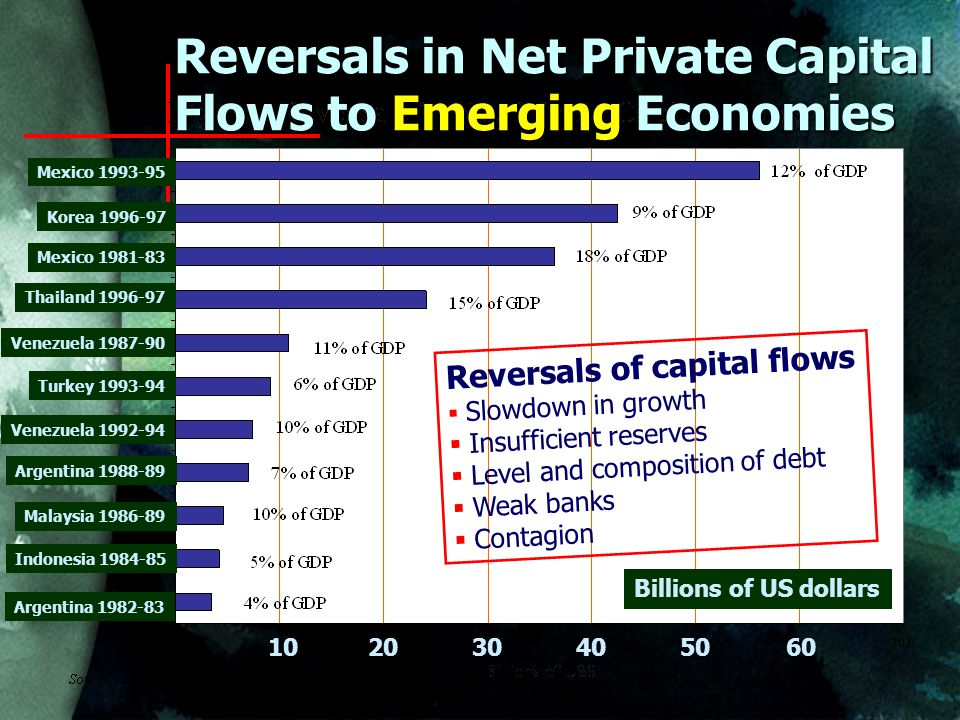 Mexico Korea Mexico Thailand Venezuela Turkey Venezuela Argentina Malaysia Indonesia Argentina Reversals in Net Private Capital Flows to Emerging Economies Billions of US dollars Reversals of capital flows  Slowdown in growth  Insufficient reserves  Level and composition of debt  Weak banks  Contagion