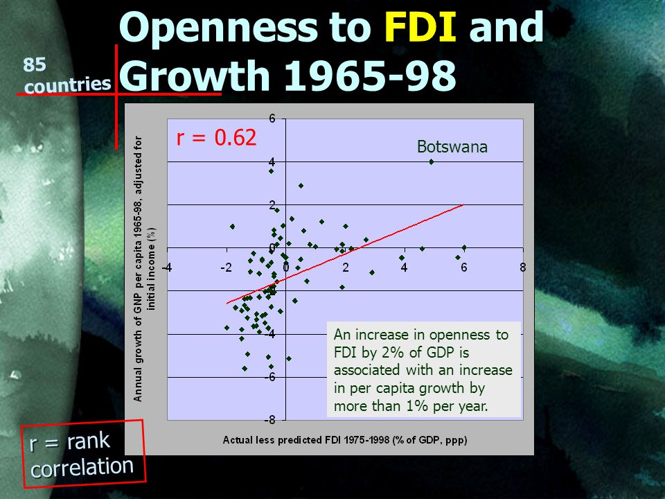 Openness to FDI and Growth Botswana An increase in openness to FDI by 2% of GDP is associated with an increase in per capita growth by more than 1% per year.