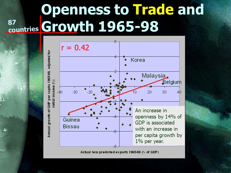 Openness to Trade and Growth countries An increase in openness by 14% of GDP is associated with an increase in per capita growth by 1% per year.