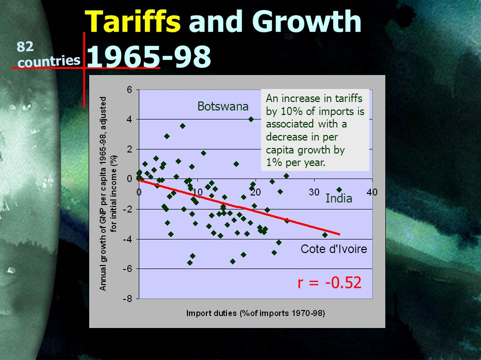 Tariffs and Growth countries An increase in tariffs by 10% of imports is associated with a decrease in per capita growth by 1% per year.