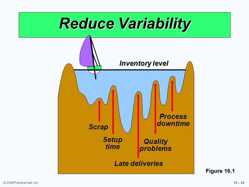 © 2006 Prentice Hall, Inc.16 – 29 Reduce Variability Inventory level Process downtime Scrap Setup time Late deliveries Quality problems Figure 16.1