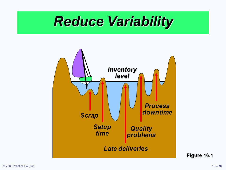 © 2006 Prentice Hall, Inc.16 – 30 Inventory level Reduce Variability Scrap Setup time Late deliveries Quality problems Process downtime Figure 16.1