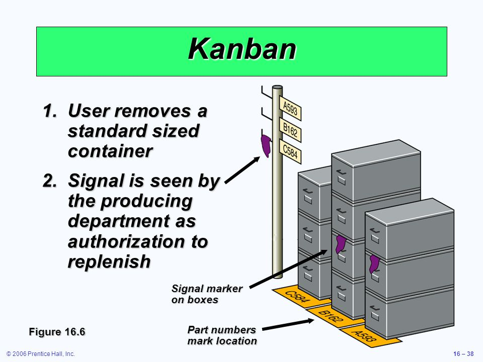 © 2006 Prentice Hall, Inc.16 – 38 Kanban 1.User removes a standard sized container 2.Signal is seen by the producing department as authorization to replenish Part numbers mark location Signal marker on boxes Figure 16.6