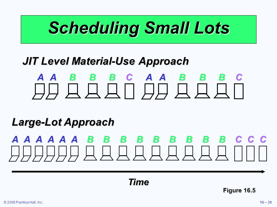 © 2006 Prentice Hall, Inc.16 – 39 Scheduling Small Lots ABCAAABBBBBC JIT Level Material-Use Approach ACAAABBBBBCCBBBBAA Large-Lot Approach Time Figure 16.5