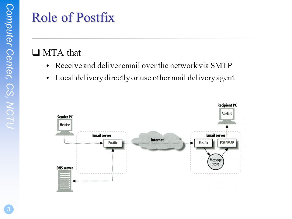 3 Role of Postfix  MTA that Receive and deliver  over the network via SMTP Local delivery directly or use other mail delivery agent