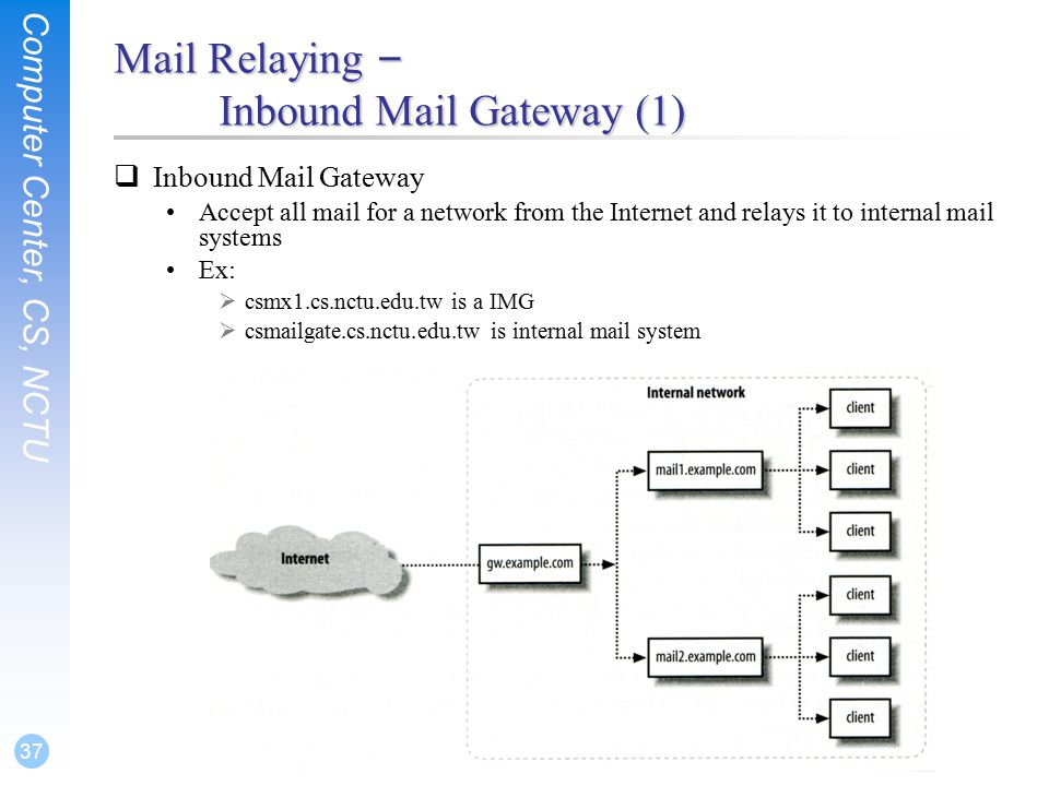 Computer Center, CS, NCTU 37 Mail Relaying – Inbound Mail Gateway (1)  Inbound Mail Gateway Accept all mail for a network from the Internet and relays it to internal mail systems Ex:  csmx1.cs.nctu.edu.tw is a IMG  csmailgate.cs.nctu.edu.tw is internal mail system
