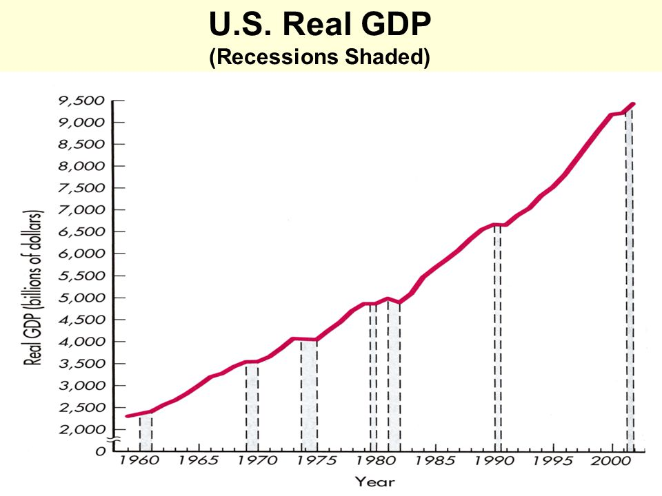 3 U.S. Real GDP (Recessions Shaded)