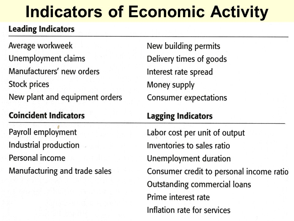 6 Indicators of Economic Activity