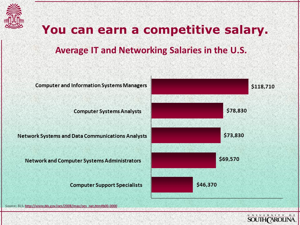 You can earn a competitive salary. Average IT and Networking Salaries in the U.S.