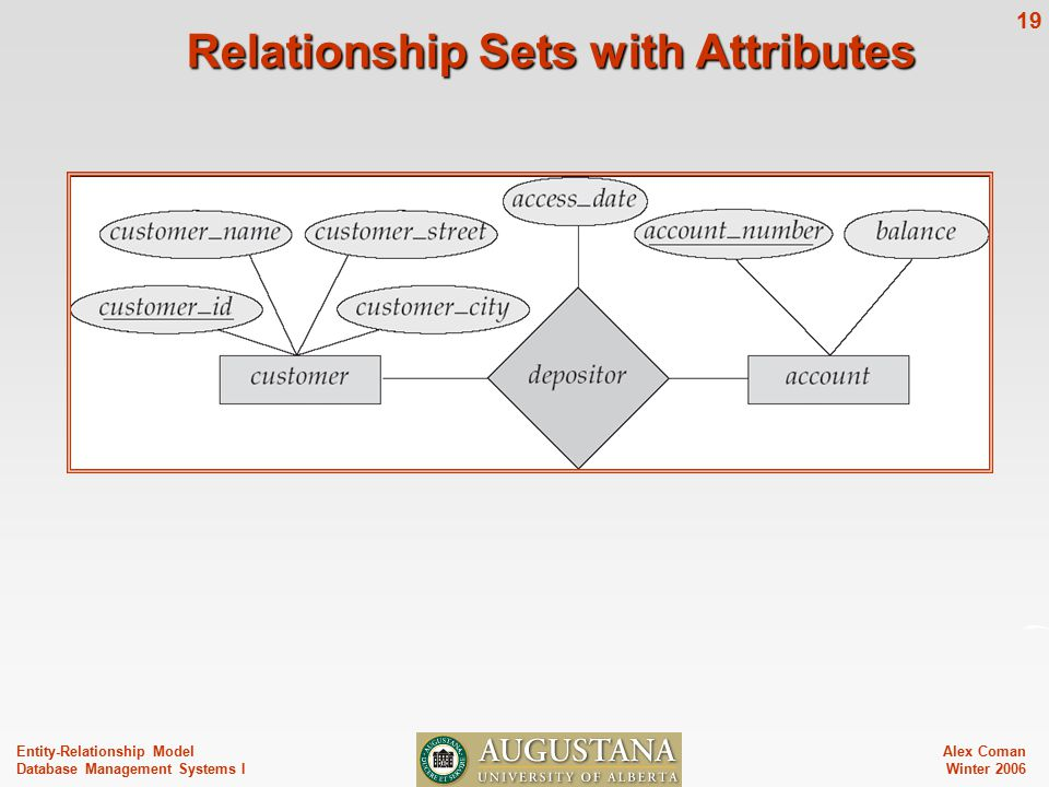 Alex Coman Winter Entity-Relationship Model Database Management Systems I Relationship Sets with Attributes