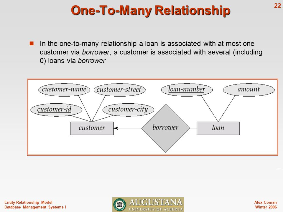 Alex Coman Winter Entity-Relationship Model Database Management Systems I One-To-Many Relationship In the one-to-many relationship a loan is associated with at most one customer via borrower, a customer is associated with several (including 0) loans via borrower