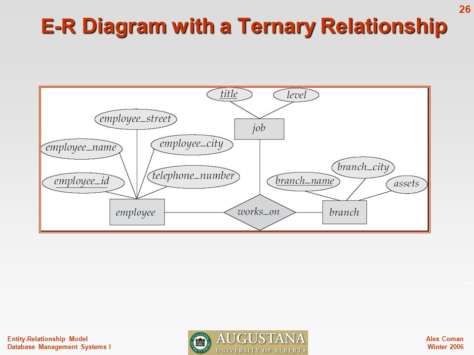 Alex Coman Winter Entity-Relationship Model Database Management Systems I E-R Diagram with a Ternary Relationship