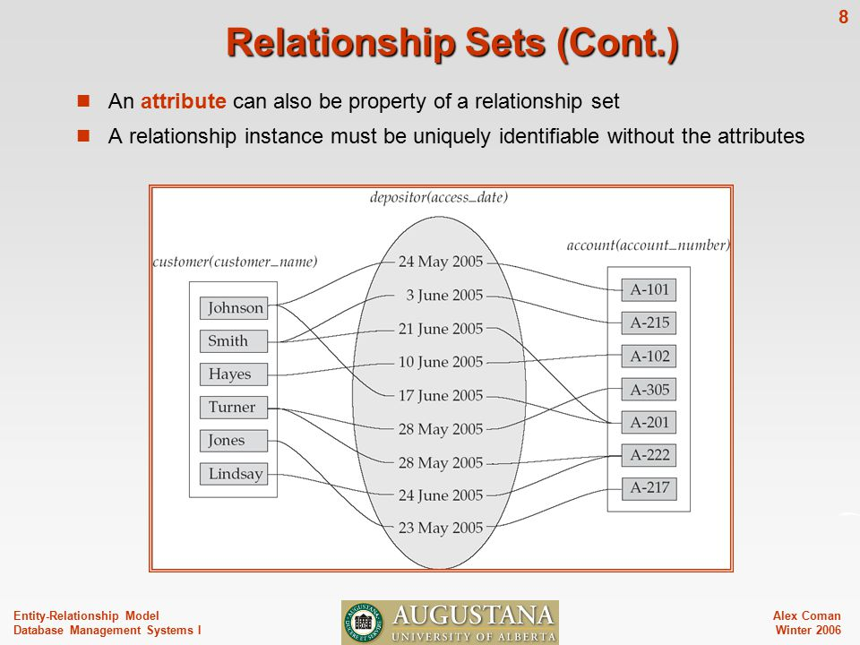 Alex Coman Winter Entity-Relationship Model Database Management Systems I Relationship Sets (Cont.) An attribute can also be property of a relationship set A relationship instance must be uniquely identifiable without the attributes