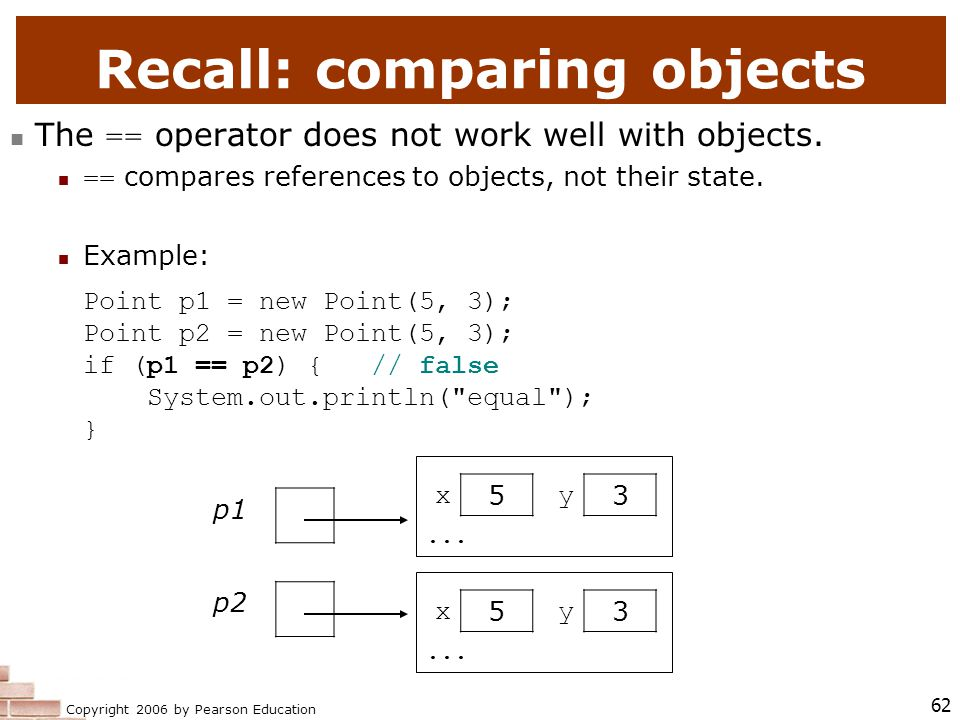 Copyright 2006 by Pearson Education 62 Recall: comparing objects The == operator does not work well with objects.