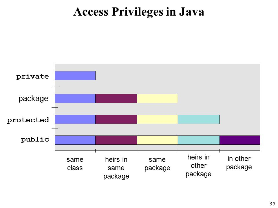 35 same class public protected package private in other package heirs in other package same package heirs in same package Access Privileges in Java