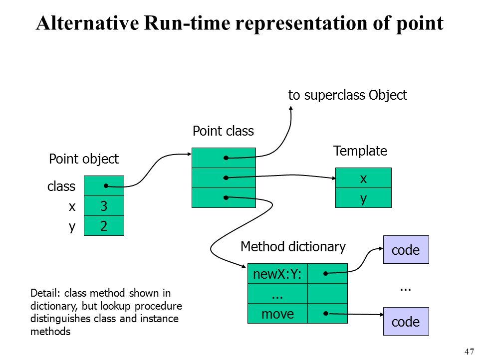 47 Alternative Run-time representation of point class x 3 y 2 x y newX:Y:...