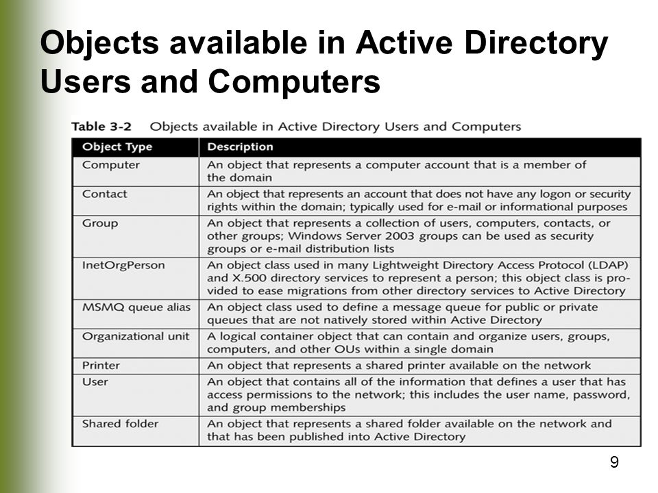9 Objects available in Active Directory Users and Computers