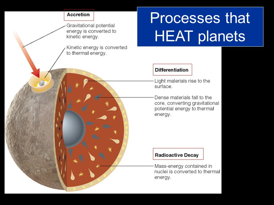 Processes that HEAT planets