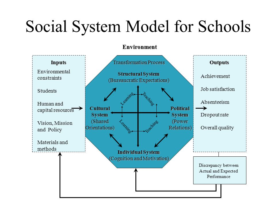 Social System Model for Schools Transformation Process Structural System (Bureaucratic Expectations) CulturalSystem(SharedOrientations)PoliticalSystem(PowerRelations) Individual System (Cognition and Motivation) Learning Teaching OutputsInputs Environmental constraints Students Human and capital resources Vision, Mission and Policy Materials and methods Achievement Job satisfaction Absenteeism Dropout rate Overall quality Discrepancy between Actual and Expected Performance Environment