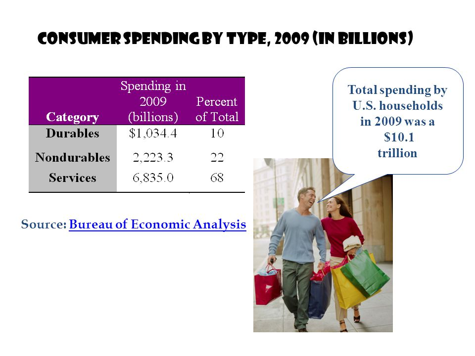 Consumption Household spending for newly-produced goods and services is defined as consumption.