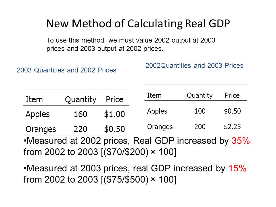 Traditional method: measuring 2003 GDP at 2002 prices Expenditure on apples = 160 × $1.00 = $160 Expenditure on oranges = 220 × $0.50 = $110 Nominal GDP = $80 + $495 = $270 Thus, real GDP increased from 2002 to 2003—but not by as much as nominal GDP