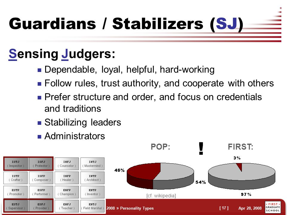 Claus Brabrand » First Retreat 2008 » Personality Types Apr 28, 2008 [ 17 ] Guardians / Stabilizers (SJ) Sensing Judgers: Dependable, loyal, helpful, hard-working Follow rules, trust authority, and cooperate with others Prefer structure and order, and focus on credentials and traditions Stabilizing leaders Administrators FIRST: POP: .