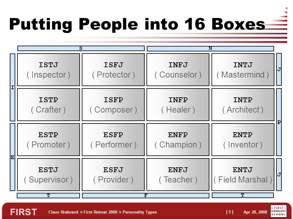 Claus Brabrand » First Retreat 2008 » Personality Types Apr 28, 2008 [ 5 ] Putting People into 16 Boxes ISTJ ( Inspector ) ISTP ( Crafter ) ESTP ( Promoter ) ESTJ ( Supervisor ) ISFJ ( Protector ) ISFP ( Composer ) ESFP ( Performer ) ESFJ ( Provider ) INFJ ( Counselor ) INFP ( Healer ) ENFP ( Champion ) ENFJ ( Teacher ) INTJ ( Mastermind ) INTP ( Architect ) ENTP ( Inventor ) ENTJ ( Field Marshal ) S N TF T I E P J J