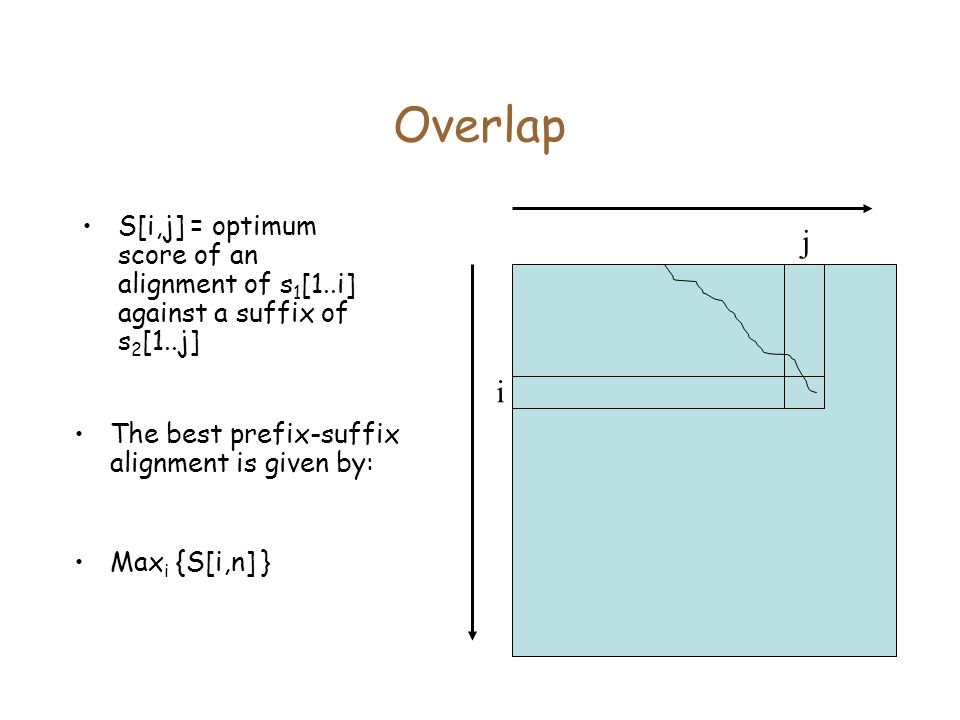 Overlap S[i,j] = optimum score of an alignment of s 1 [1..i] against a suffix of s 2 [1..j] i j The best prefix-suffix alignment is given by: Max i {S[i,n] }