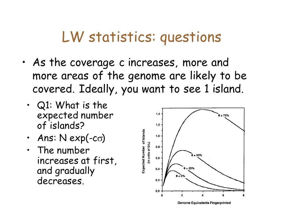 LW statistics: questions As the coverage c increases, more and more areas of the genome are likely to be covered.