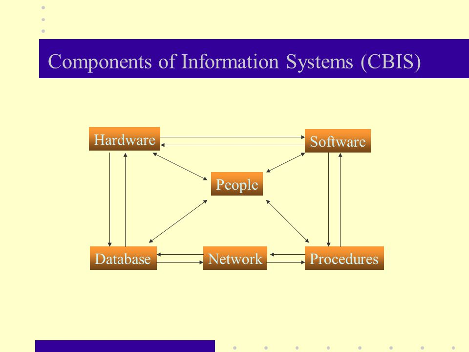 Components of Information Systems (CBIS) Hardware Database Software People NetworkProcedures