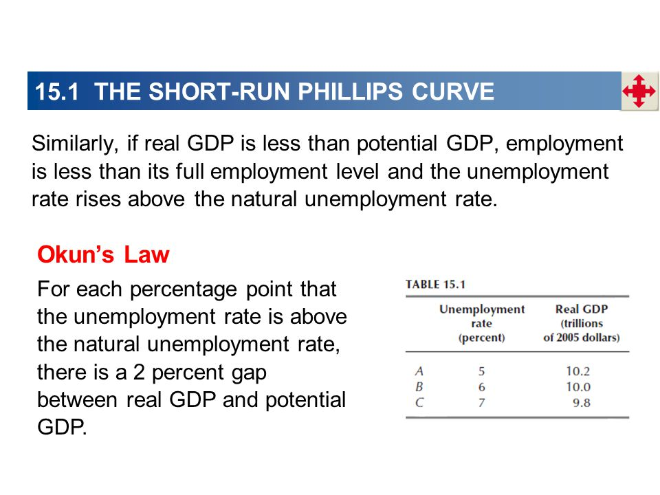 15.1 THE SHORT-RUN PHILLIPS CURVE Similarly, if real GDP is less than potential GDP, employment is less than its full employment level and the unemployment rate rises above the natural unemployment rate.