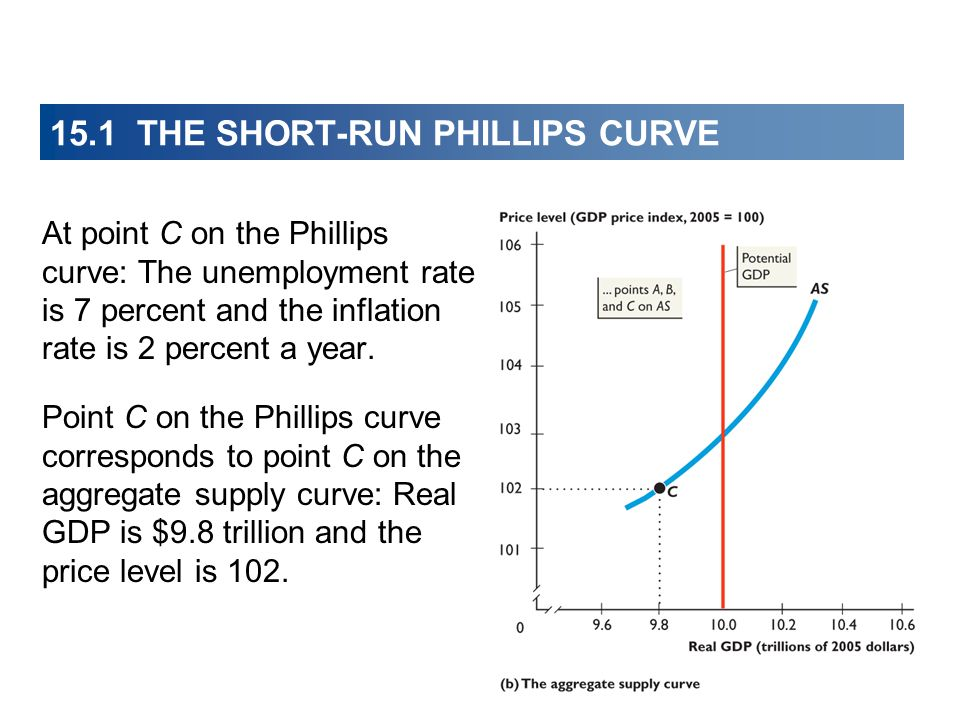 15.1 THE SHORT-RUN PHILLIPS CURVE At point C on the Phillips curve: The unemployment rate is 7 percent and the inflation rate is 2 percent a year.