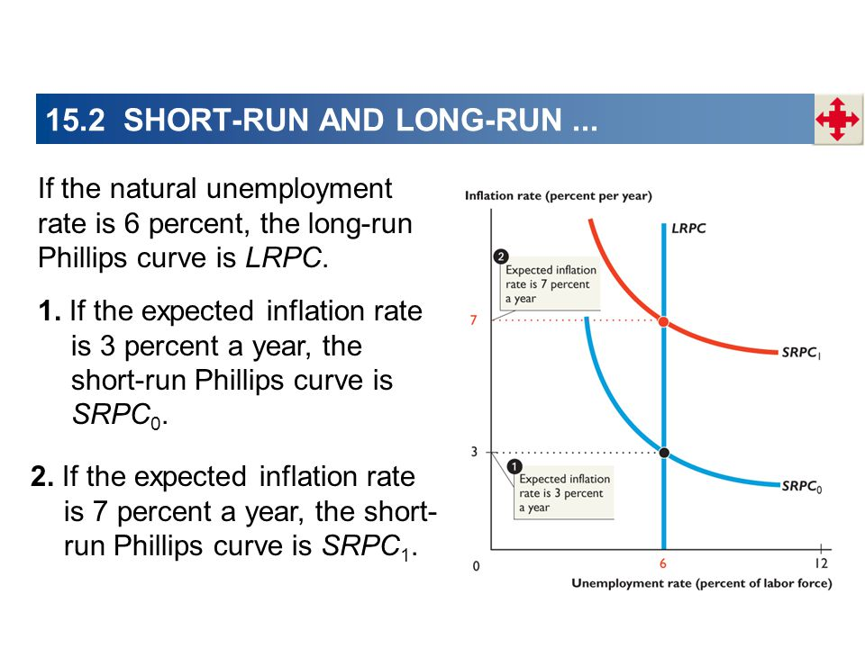 If the natural unemployment rate is 6 percent, the long-run Phillips curve is LRPC.