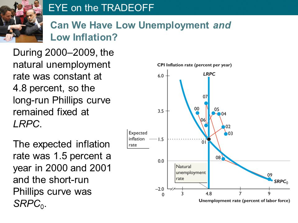 During 2000–2009, the natural unemployment rate was constant at 4.8 percent, so the long-run Phillips curve remained fixed at LRPC.