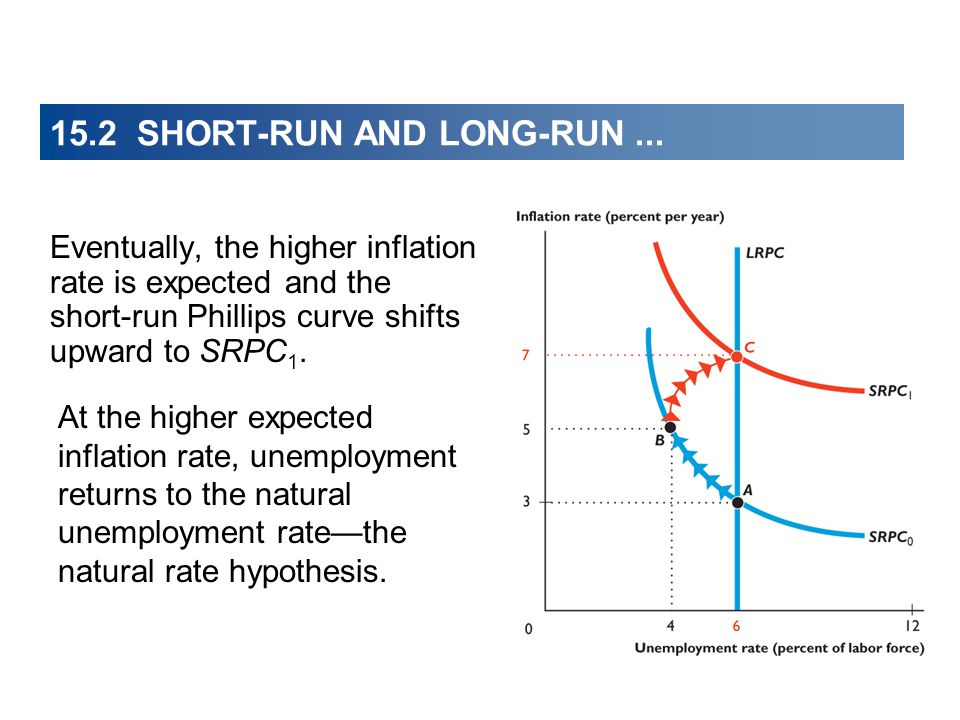 Eventually, the higher inflation rate is expected and the short-run Phillips curve shifts upward to SRPC 1.