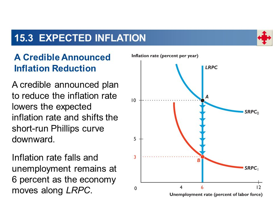 15.3 EXPECTED INFLATION A credible announced plan to reduce the inflation rate lowers the expected inflation rate and shifts the short-run Phillips curve downward.