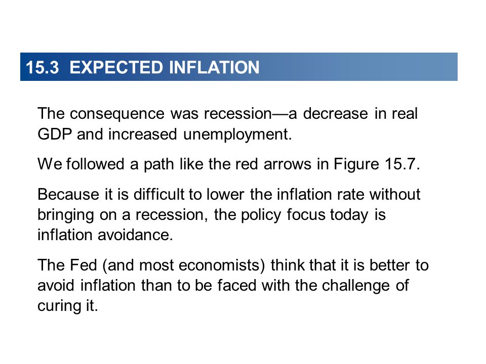 15.3 EXPECTED INFLATION The consequence was recession—a decrease in real GDP and increased unemployment.