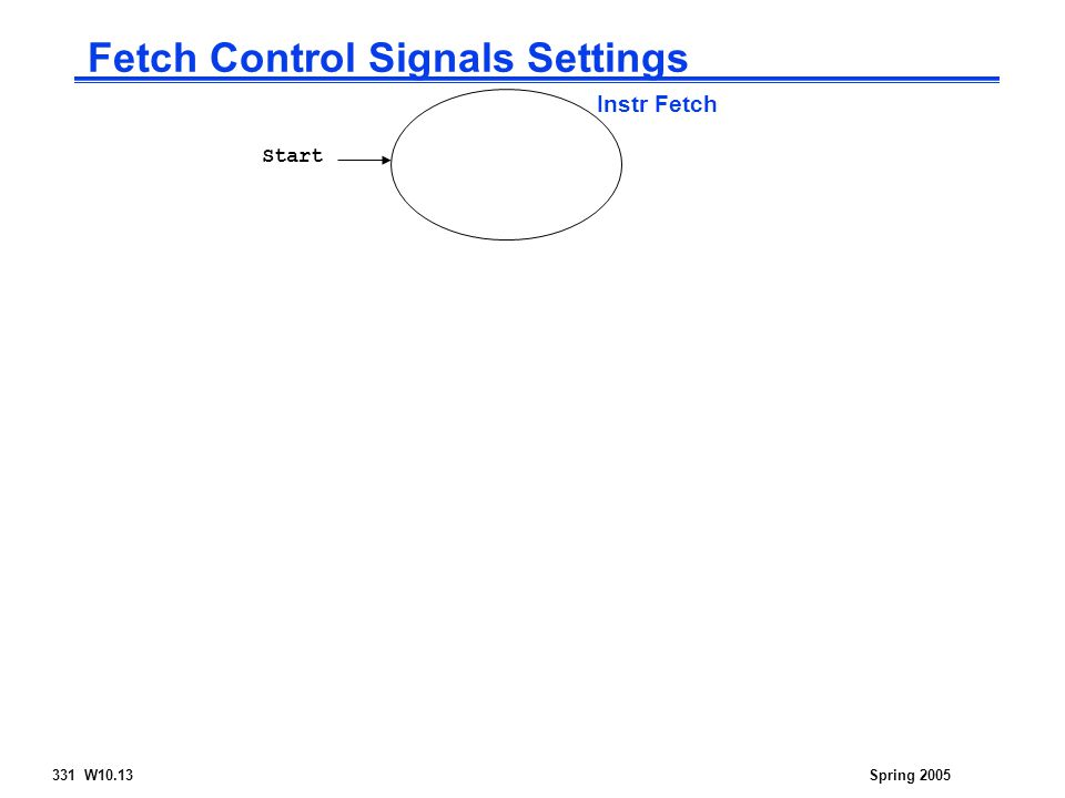 331 W10.13Spring 2005 Fetch Control Signals Settings Start Instr Fetch