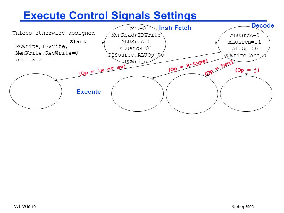 331 W10.19Spring 2005 Execute Control Signals Settings Start Instr Fetch Decode Execute (Op = R-type) (Op = beq) (Op = lw or sw) (Op = j) Unless otherwise assigned PCWrite,IRWrite, MemWrite,RegWrite=0 others=X ALUSrcA=0 ALUSrcB=11 ALUOp=00 PCWriteCond=0 IorD=0 MemRead;IRWrite ALUSrcA=0 ALUsrcB=01 PCSource,ALUOp=00 PCWrite