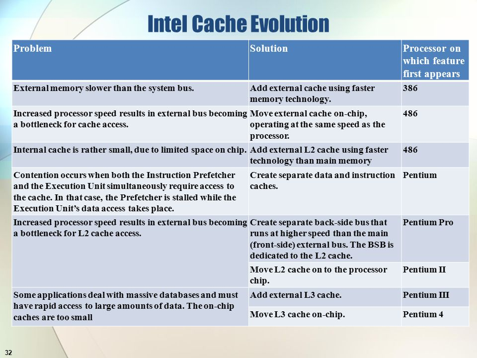 Intel Cache Evolution 32 ProblemSolutionProcessor on which feature first appears External memory slower than the system bus.Add external cache using faster memory technology.