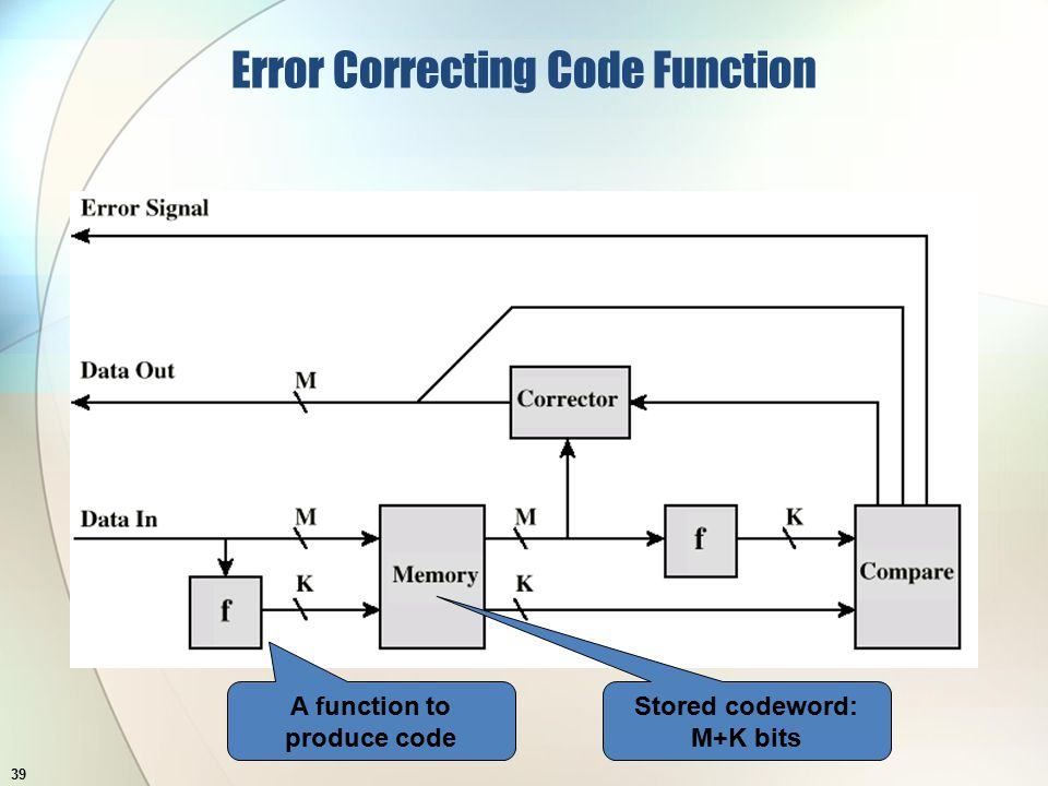 Error Correcting Code Function 39 A function to produce code Stored codeword: M+K bits