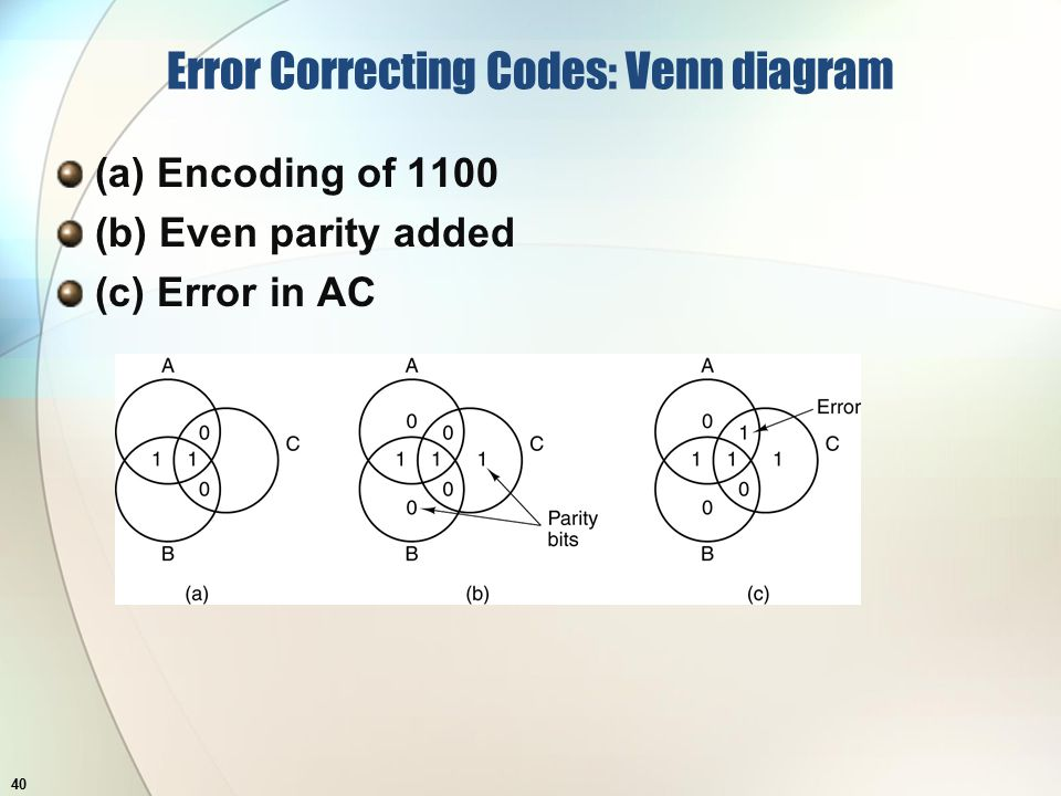 Error Correcting Codes: Venn diagram (a) Encoding of 1100 (b) Even parity added (c) Error in AC 40